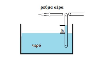 Λανθασμένες εφαρμογές του νόμου του Bernoulli.