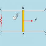 Η κίνηση του αγωγού και η μαγνητική ροή.