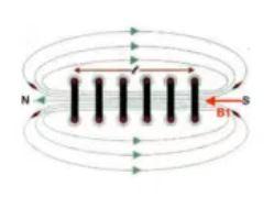 Το μαγνητικό πεδίο στα άκρα σωληνοειδούς.