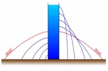Φλέβες Νερού: μελέτη σχημάτων και μεγίστων