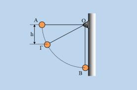Μια κίνηση σε κυκλική τροχιά και μια κρούση