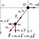 Εκκρεμές αναρτημένο από μη σταθερό υλικό σημείο