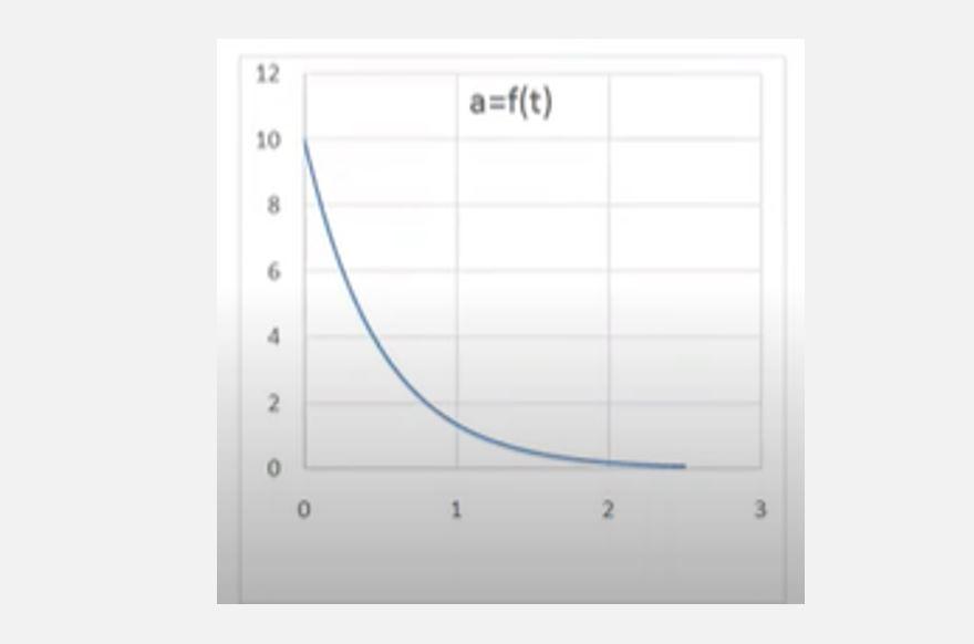 Κίνηση αγωγού σε ομογενές Μ.Π- Excel