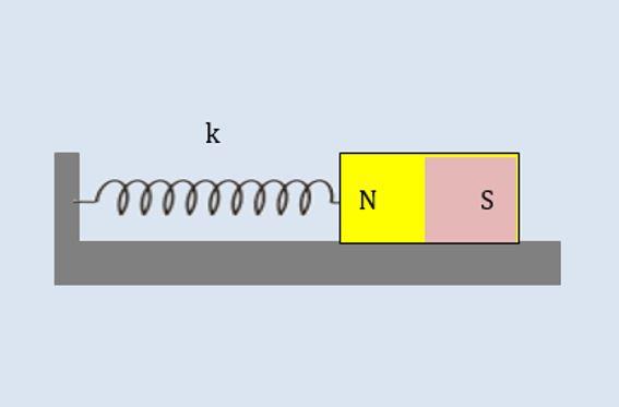 Τι ταλάντωση εκτελεί ένας μαγνήτης?