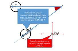 Τι εννοούμε άξονα? Έχει διαστάσεις? Τι κίνηση κάνει?