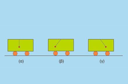 Η κίνηση του βαγονιού και το σφαιρίδιο