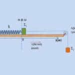 Αξιοποίηση της γραφικής παράστασης (x-t)