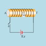 Μαγνητικό πεδίο σωληνοειδούς πηνίου
