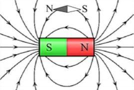 Ηλεκτρομαγνητισμός Γ' Λυκείου