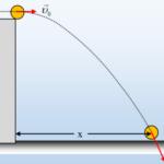 Όταν το  x είναι ίσο με το y!