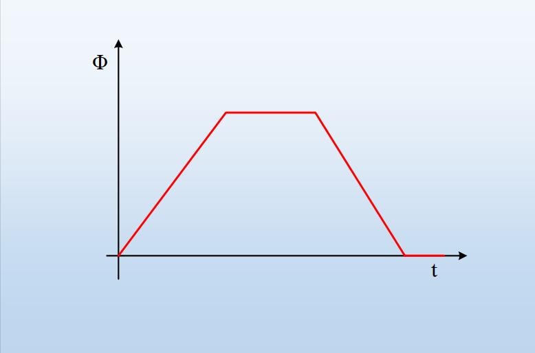 Ποιο διάγραμμα είναι σωστό;