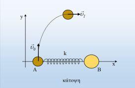 Ένα μηχανικό σύστημα σε οριζόντια κίνηση