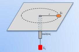 Ένα θέμα Πανελλαδικών για μέτρηση της επιτάχυνσης της βαρύτητας