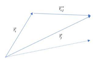 Μαθηματικό μοντέλο γραμμικής αλληλεπίδρασης σωματιδίων