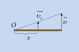 Η ενεργός μάζα ελατηρίου και η ροπή αδράνειας ομογενούς ράβδου.
