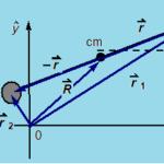 2Δ Ελεύθερο Σύστημα Ελατηρίου -μαζών