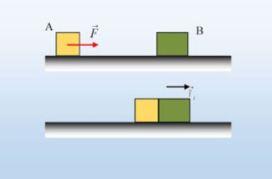 Ενέργειες σε δυο κινήσεις και μια πλαστική κρούση