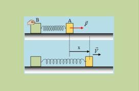 Η ορμή των σωμάτων και η δυναμική ενέργεια ελατηρίου