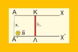 Διάγραμμα τάσης, πες μας πώς κινείται η ράβδος;