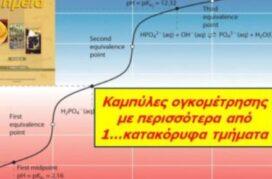 Μέρος Β': Ογκομέτρηση μίγματος οξέων