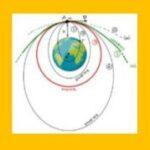 Βαρυτικό Πεδίο - Δορυφόροι