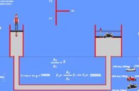 Προσομοίωση Υδραυλικός ανυψωτήρας .