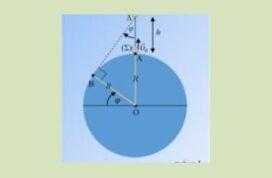 Μια εκτόξευση και το γεωγραφικό πλάτος