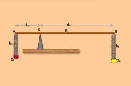Ισορροπία ράβδου vs (A.A.T.)1+(A.A.T.)2=0-0