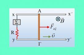 Η δύναμη Laplace και η ηλεκτρική ισχύς.