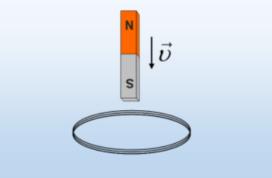 Ο μαγνήτης πλησιάζει ένα κυκλικό πλαίσιο