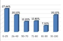 Τα πρώτα στατιστικά στοιχεία για ΦΥΣΙΚΗ