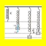 282. Δυναμική ενέργεια ελατηρίου και γραφικές παραστάσεις.