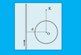 Το μαγνητικό πεδίο εντός και εκτός