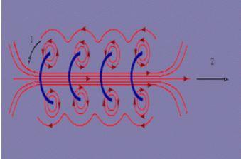 """""""Μαγνητικό Πεδίο Ρευματοφόρων Αγωγών"""" σε pptx."""