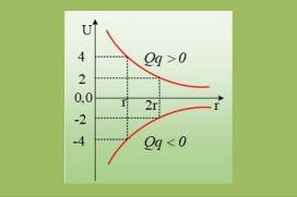 ΦΕ. Δυναμική Ηλεκτρική Ενέργεια συστήματος δύο φορτίων