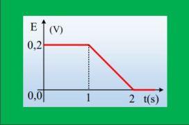 Η μαγνητική ροή και η ΗΕΔ